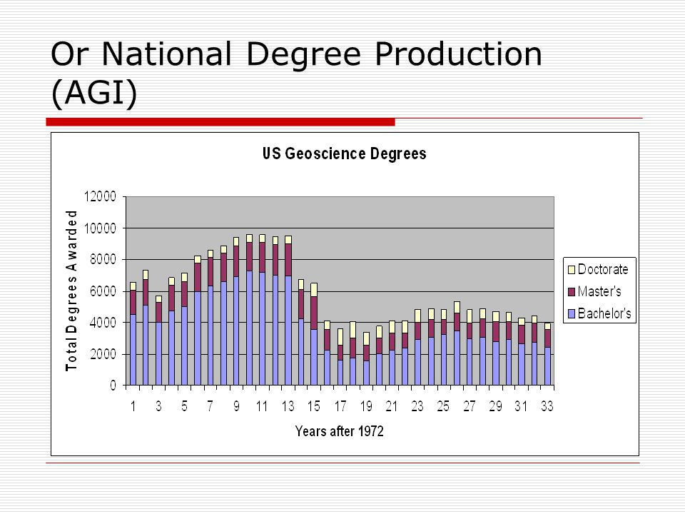 Or National Degree Production (AGI)