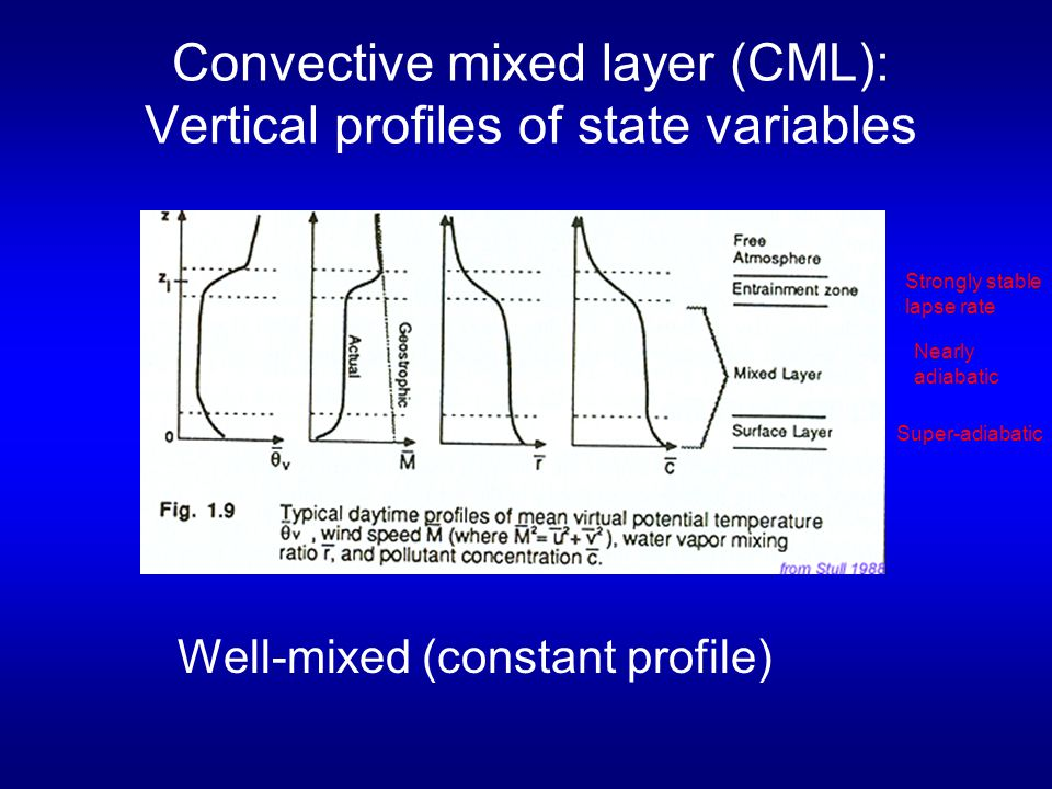 Convective mixed layer (CML): Vertical profiles of state variables Well-mixed (constant profile) Super-adiabatic Nearly adiabatic Strongly stable lapse rate