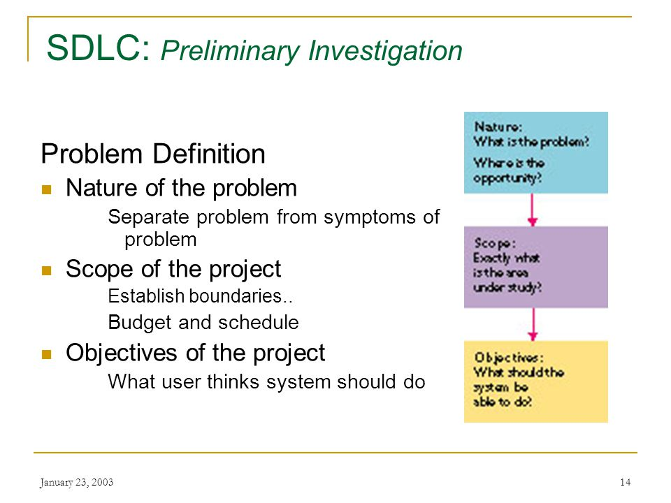 January 23, SDLC: Preliminary Investigation Feasibility study / System survey Determine the problem Describe the problem Understand management decisions  Organizational chart  Informal hierarchy Produces rough plan and what to do