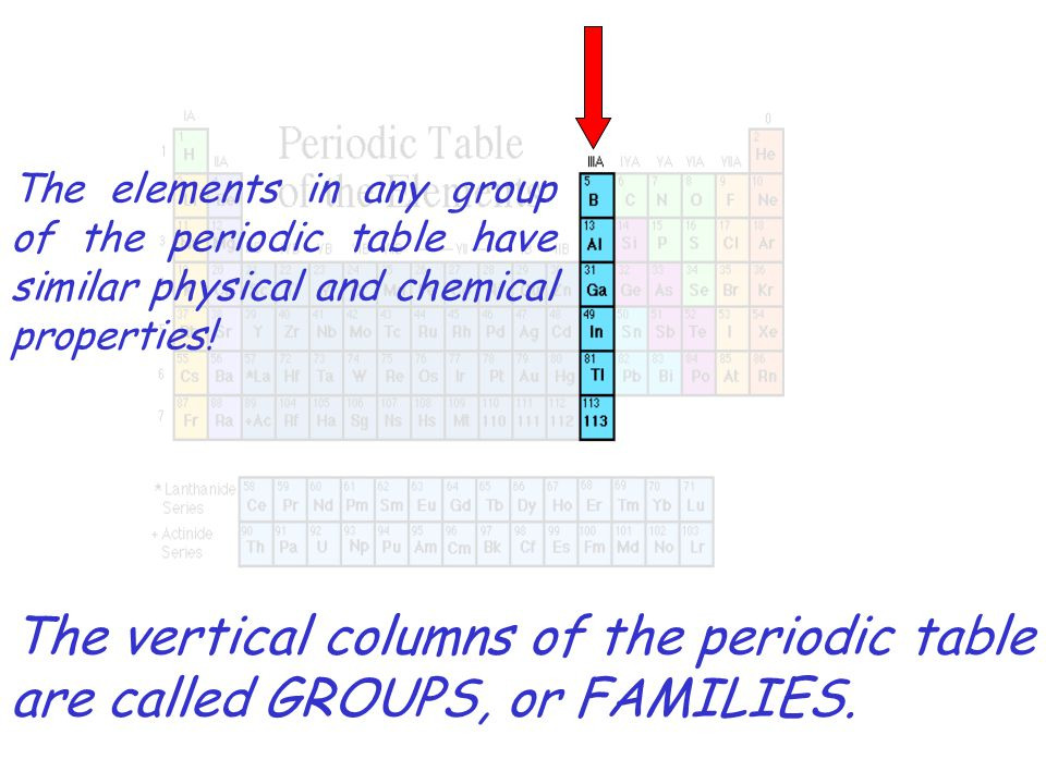 The Horizontal Rows Of The Periodic Table Are Called Periods Ppt