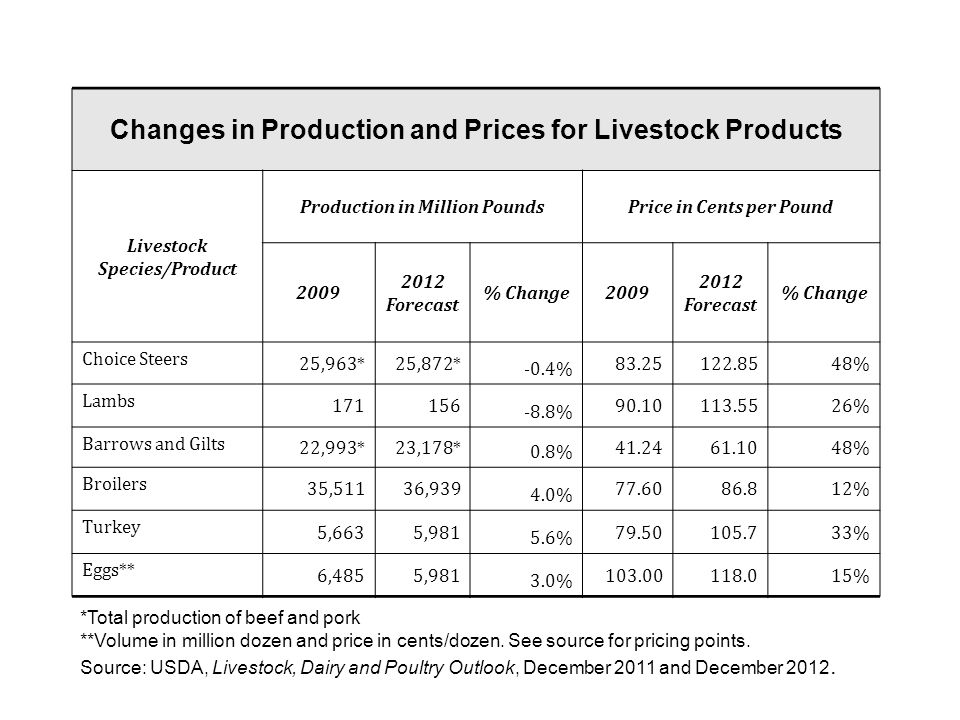 Changes in Production and Prices for Livestock Products Livestock Species/Product Production in Million PoundsPrice in Cents per Pound Forecast % Change Forecast % Change Choice Steers 25,963*25,872* -0.4% % Lambs % % Barrows and Gilts 22,993*23,178* 0.8% % Broilers 35,51136, % % Turkey 5,6635, % % Eggs** 6,4855, % % *Total production of beef and pork **Volume in million dozen and price in cents/dozen.