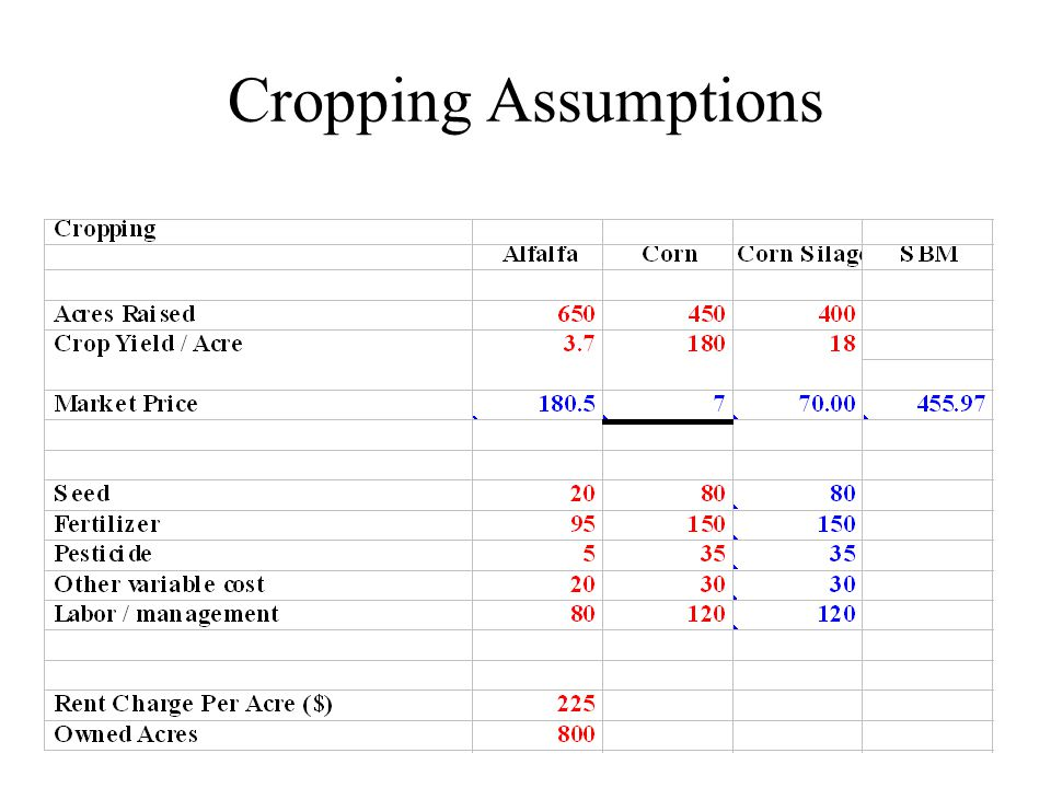 Cropping Assumptions