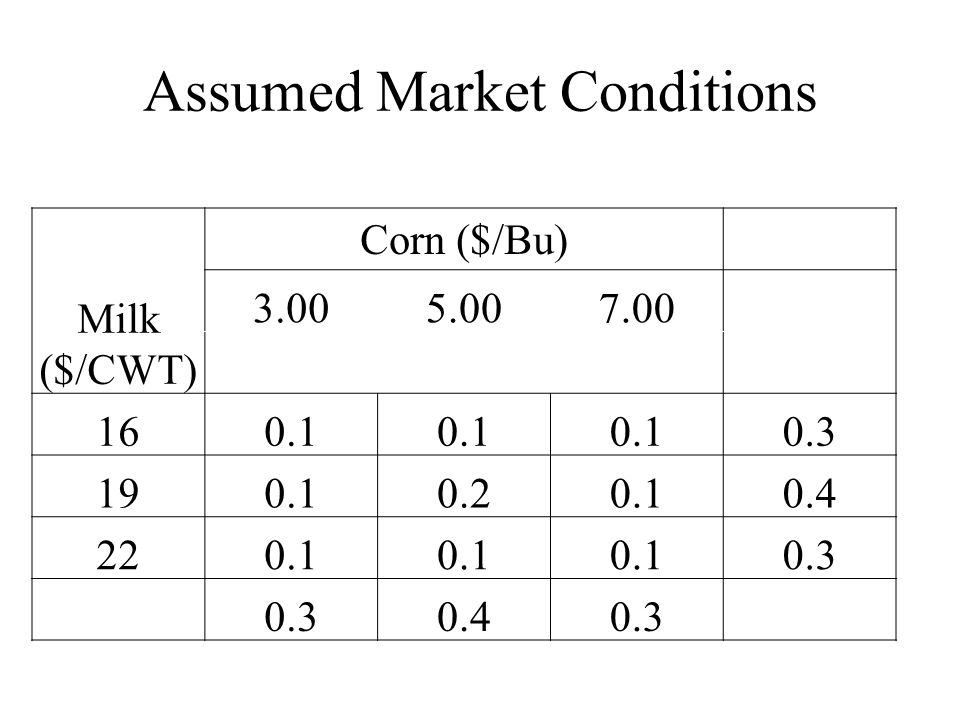 Assumed Market Conditions Milk ($/CWT) Corn ($/Bu)