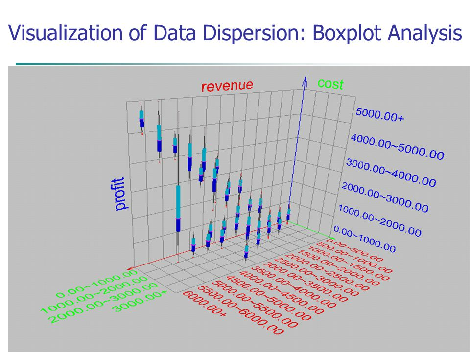 August 9, 2015Data Mining: Concepts and Techniques18 Visualization of Data Dispersion: Boxplot Analysis