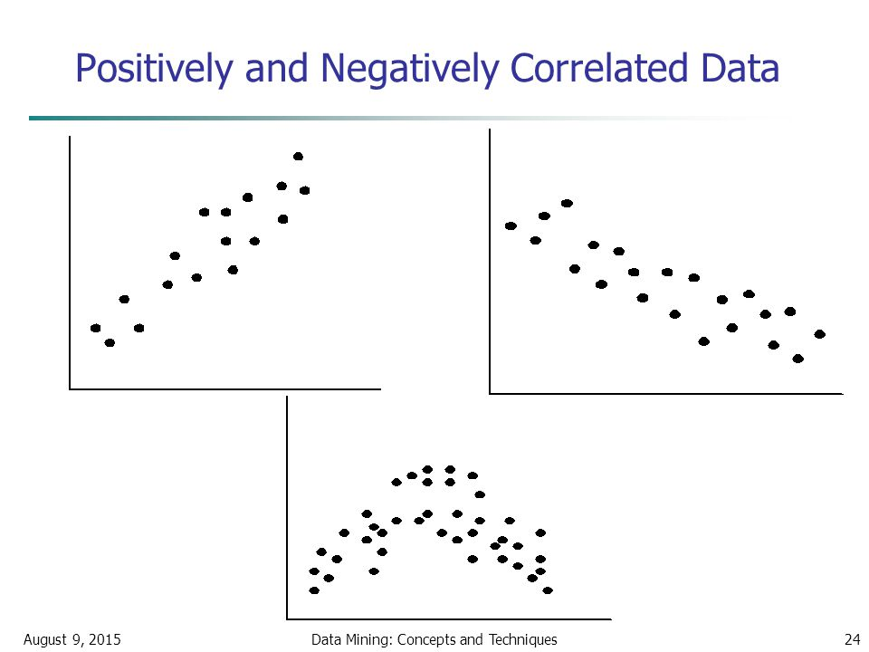 August 9, 2015Data Mining: Concepts and Techniques24 Positively and Negatively Correlated Data