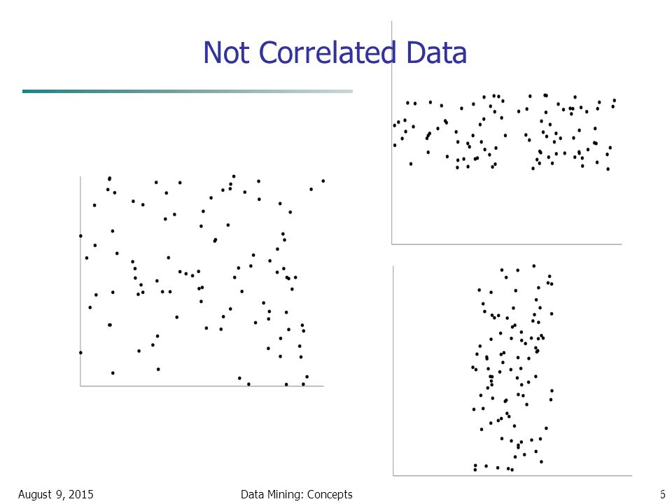 August 9, 2015Data Mining: Concepts and Techniques26 Not Correlated Data