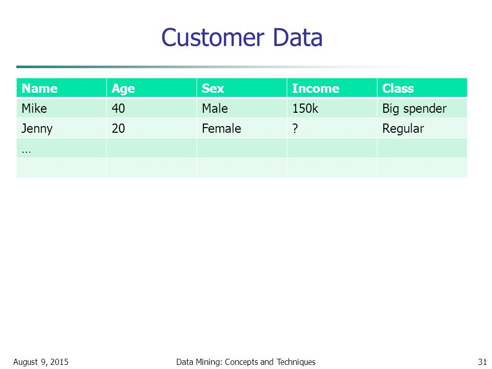 Customer Data NameAgeSexIncomeClass Mike40Male150kBig spender Jenny20Female Regular … August 9, 2015Data Mining: Concepts and Techniques31
