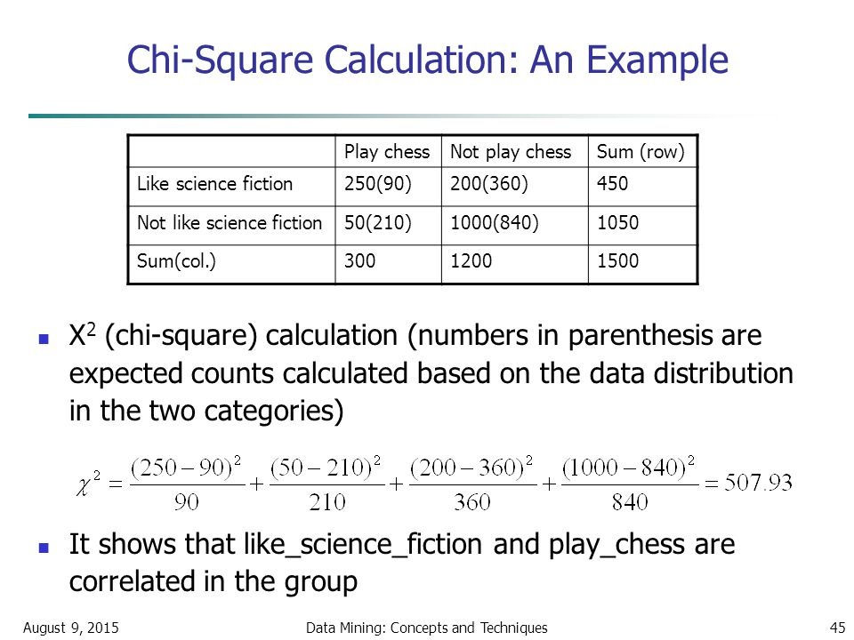 August 9, 2015Data Mining: Concepts and Techniques45 Chi-Square Calculation: An Example Χ 2 (chi-square) calculation (numbers in parenthesis are expected counts calculated based on the data distribution in the two categories) It shows that like_science_fiction and play_chess are correlated in the group Play chessNot play chessSum (row) Like science fiction250(90)200(360)450 Not like science fiction50(210)1000(840)1050 Sum(col.)30012001500
