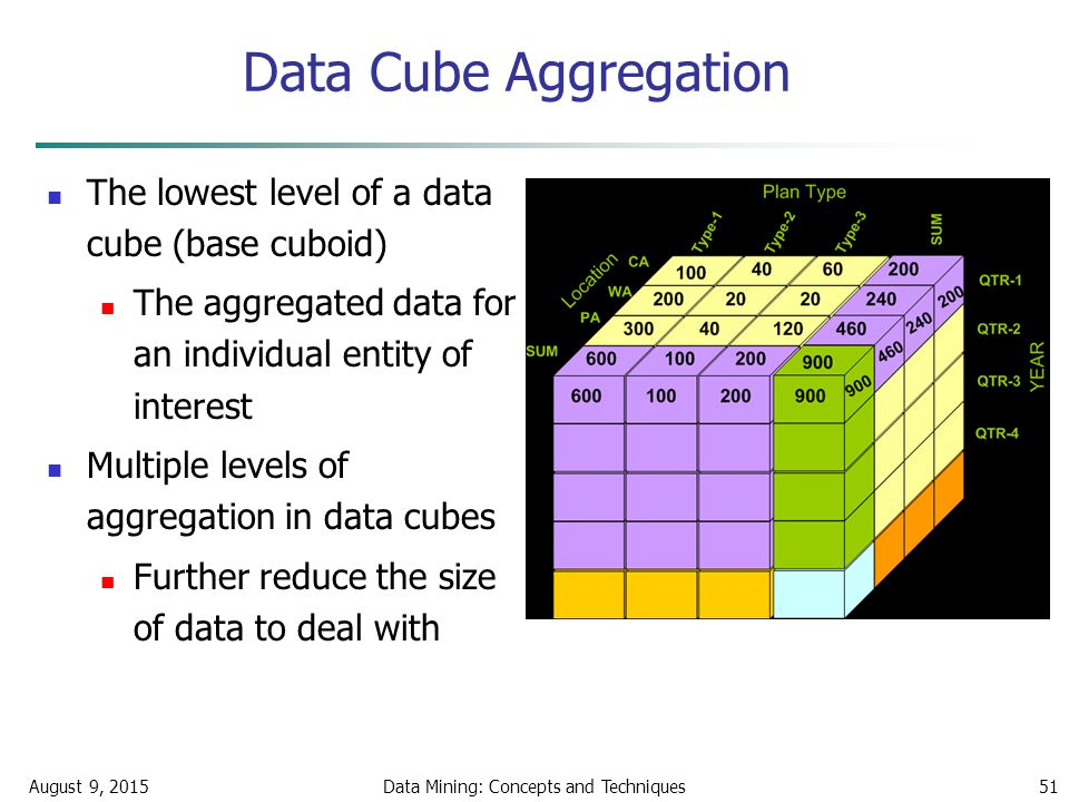 August 9, 2015Data Mining: Concepts and Techniques51 Data Cube Aggregation The lowest level of a data cube (base cuboid) The aggregated data for an individual entity of interest Multiple levels of aggregation in data cubes Further reduce the size of data to deal with