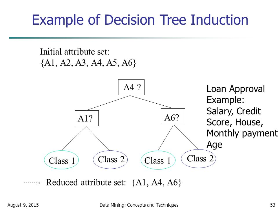 August 9, 2015Data Mining: Concepts and Techniques53 Example of Decision Tree Induction Initial attribute set: {A1, A2, A3, A4, A5, A6} A4 .