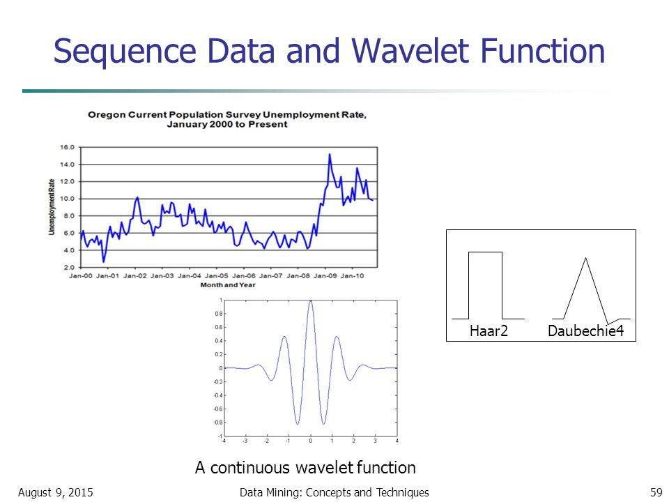 Sequence Data and Wavelet Function August 9, 2015Data Mining: Concepts and Techniques59 A continuous wavelet function Haar2 Daubechie4