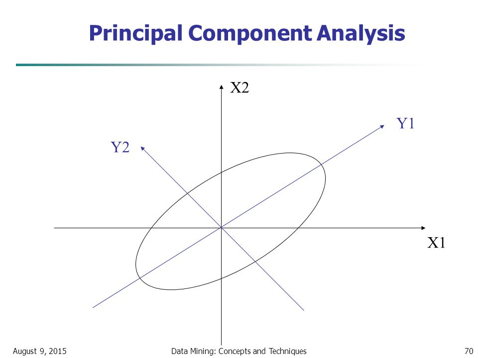 August 9, 2015Data Mining: Concepts and Techniques70 X1 X2 Y1 Y2 Principal Component Analysis
