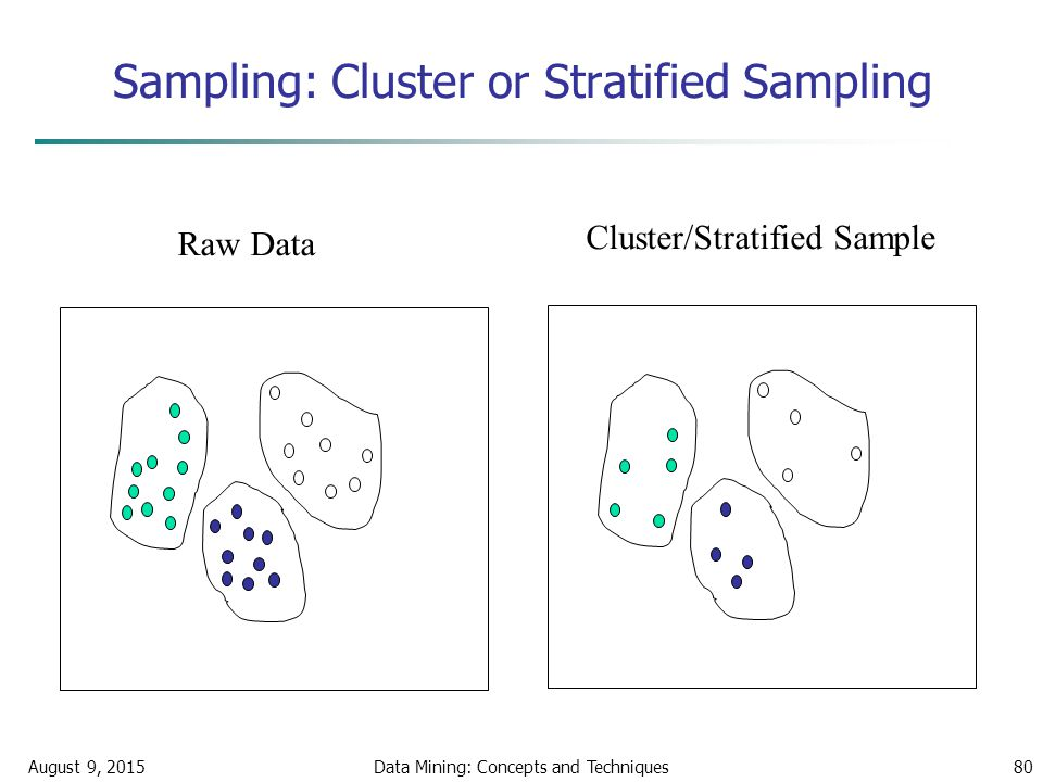 August 9, 2015Data Mining: Concepts and Techniques80 Sampling: Cluster or Stratified Sampling Raw Data Cluster/Stratified Sample