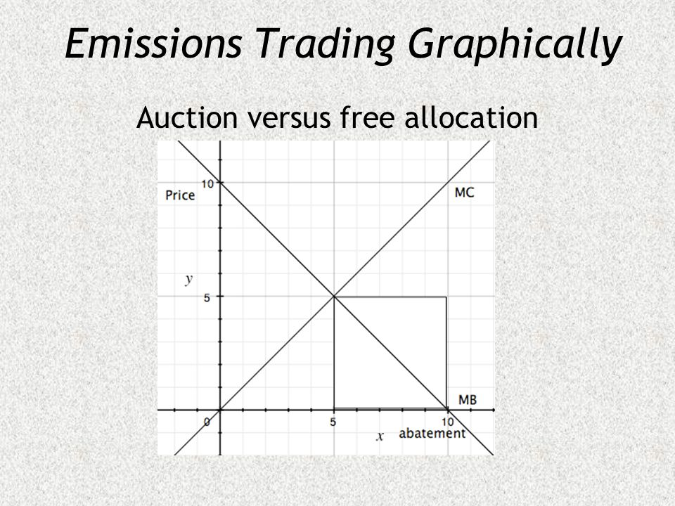 Emissions Trading Graphically Auction versus free allocation