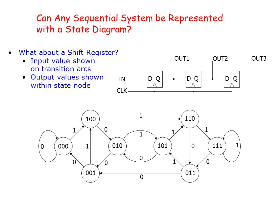 lecture 21 overview counters sequential logic design ppt download rh slideplayer com Universal Shift Register linear feedback shift register state diagram