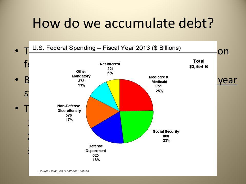 National Debt  What do we owe? April 2015 National Debt has