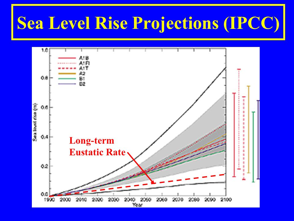 Sea Level Rise Projections (IPCC) Long-term Eustatic Rate