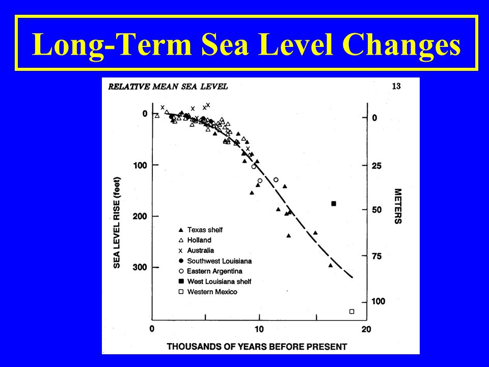 Long-Term Sea Level Changes