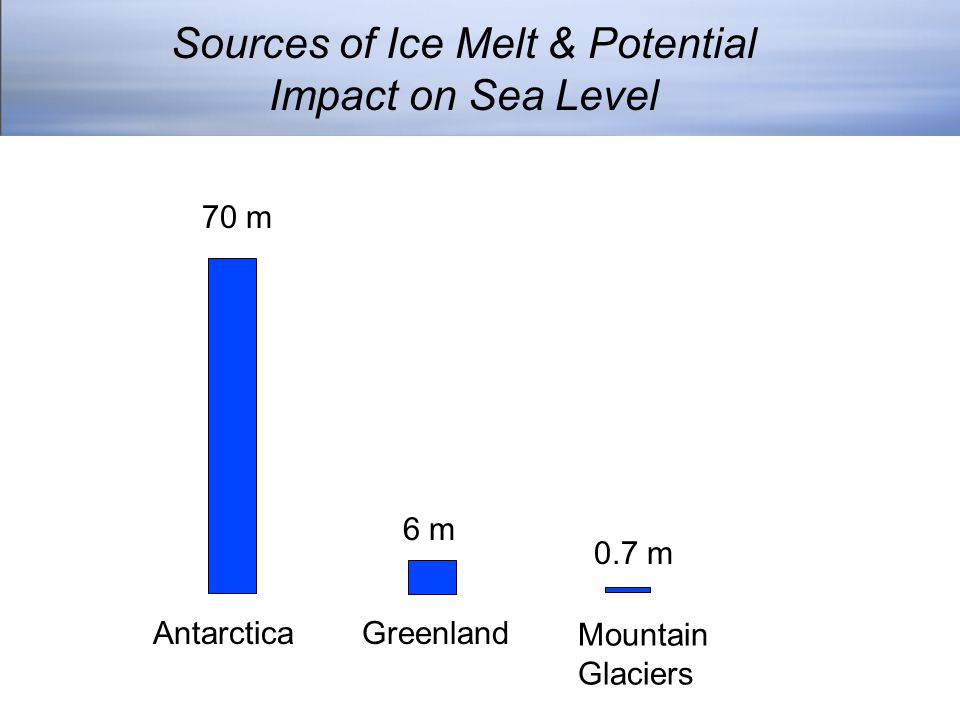 Sources of Ice Melt & Potential Impact on Sea Level 70 m Antarctica 6 m Greenland 0.7 m Mountain Glaciers