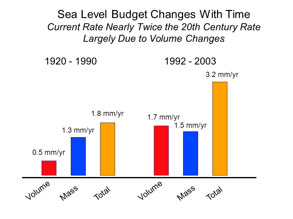 Sea Level Budget Changes With Time Current Rate Nearly Twice the 20th Century Rate Largely Due to Volume Changes VolumeMassVolumeTotalMassTotal mm/yr 1.8 mm/yr 1.3 mm/yr 1.5 mm/yr 1.7 mm/yr 3.2 mm/yr