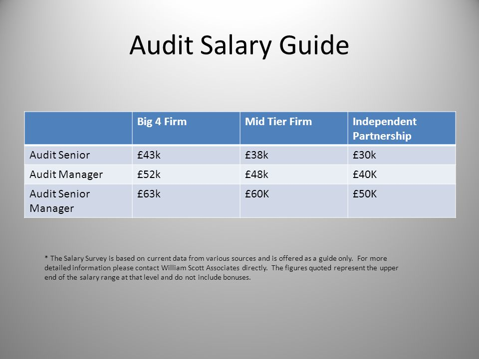 Salary Survey 2012 Hertfordshire & North London Public Practice ...