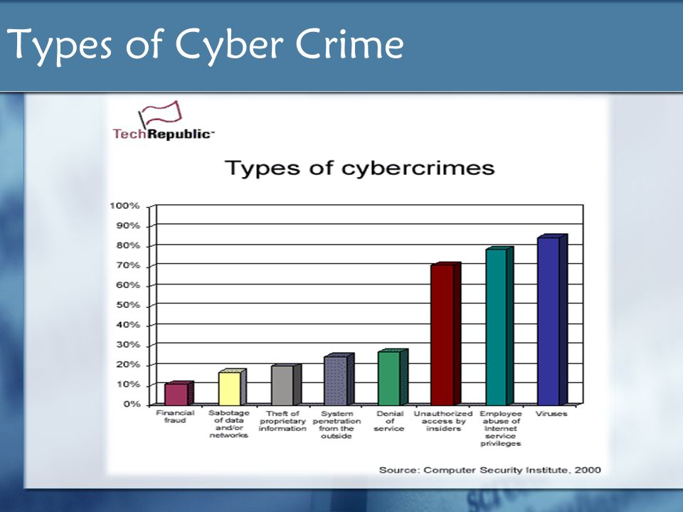 Cyber Crime Carloe Distor CCS1D. Agenda  Introduction \u0026 History
