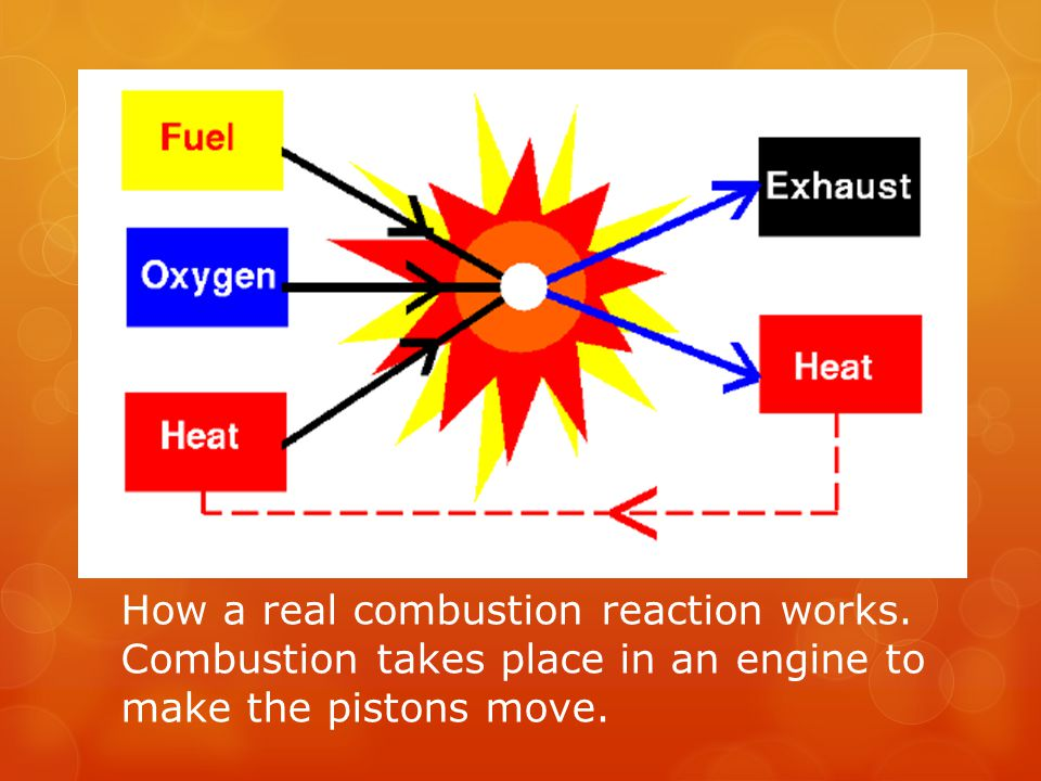 Balancing Combustion Reaction Equations CHOCHO Now it is balanced.