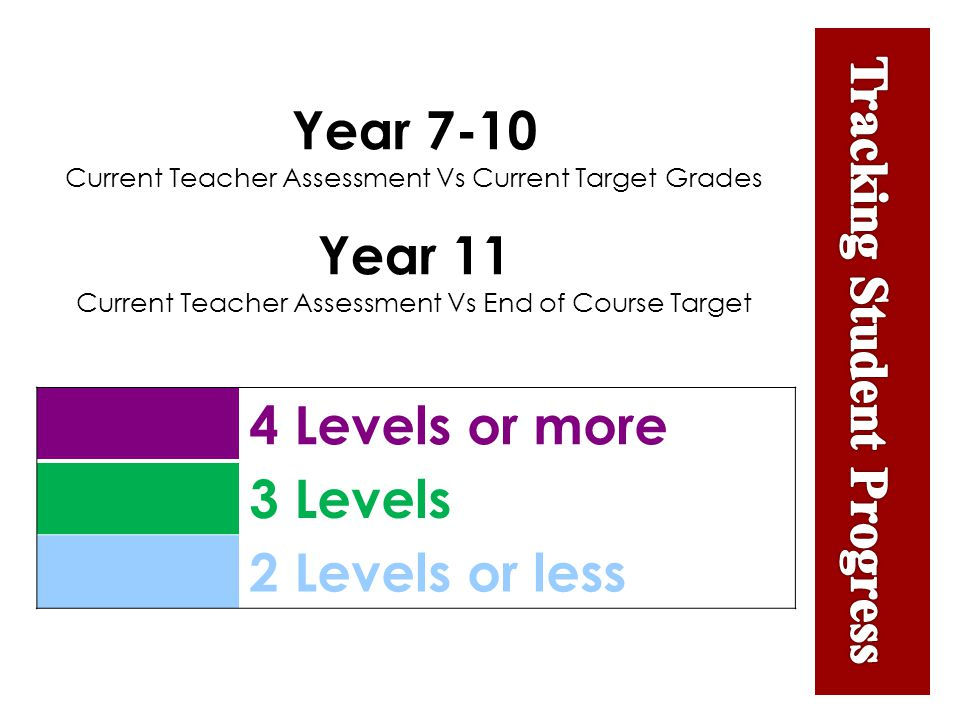 4 Levels or more 3 Levels 2 Levels or less Year 7-10 Current Teacher Assessment Vs Current Target Grades Year 11 Current Teacher Assessment Vs End of Course Target