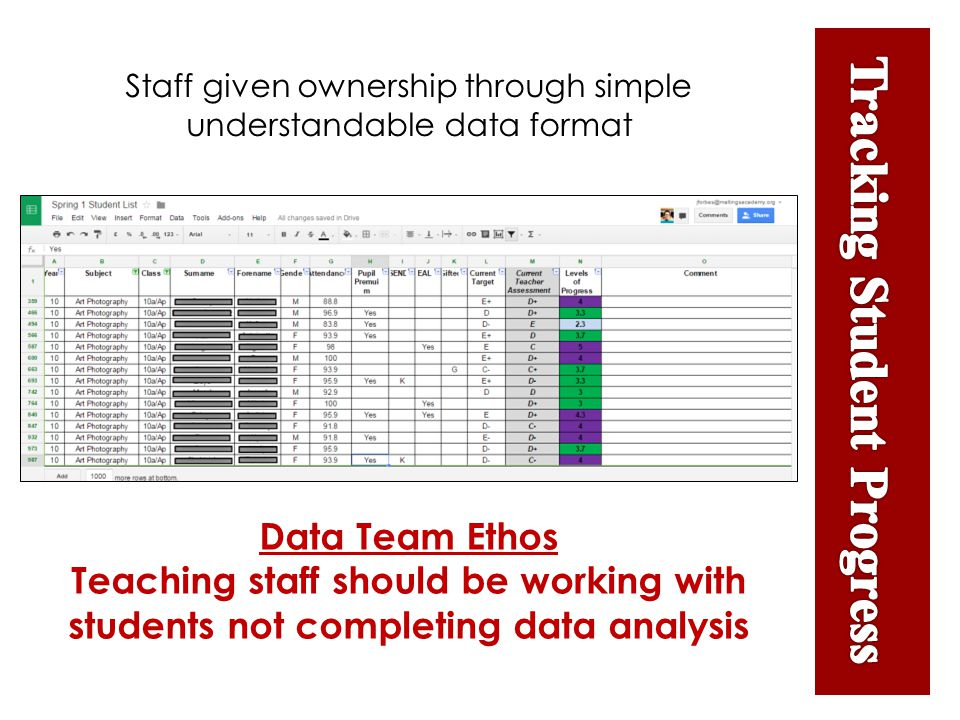 Staff given ownership through simple understandable data format Data Team Ethos Teaching staff should be working with students not completing data analysis