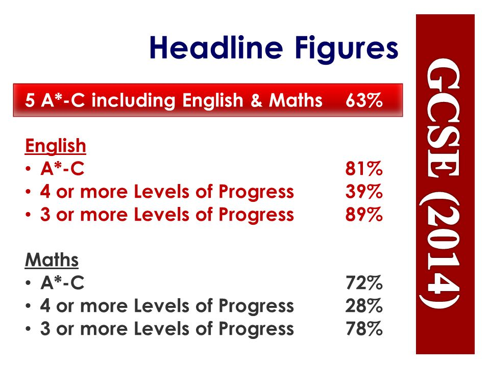 Headline Figures 5 A*-C including English & Maths 63% English A*-C 81% 4 or more Levels of Progress 39% 3 or more Levels of Progress 89% Maths A*-C 72% 4 or more Levels of Progress 28% 3 or more Levels of Progress 78%