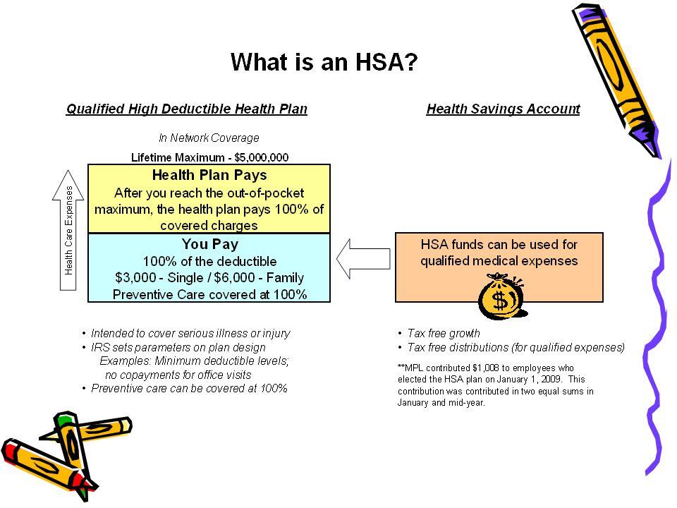 High Deductible Health Plan Hdhp Health Savings Account Hsa