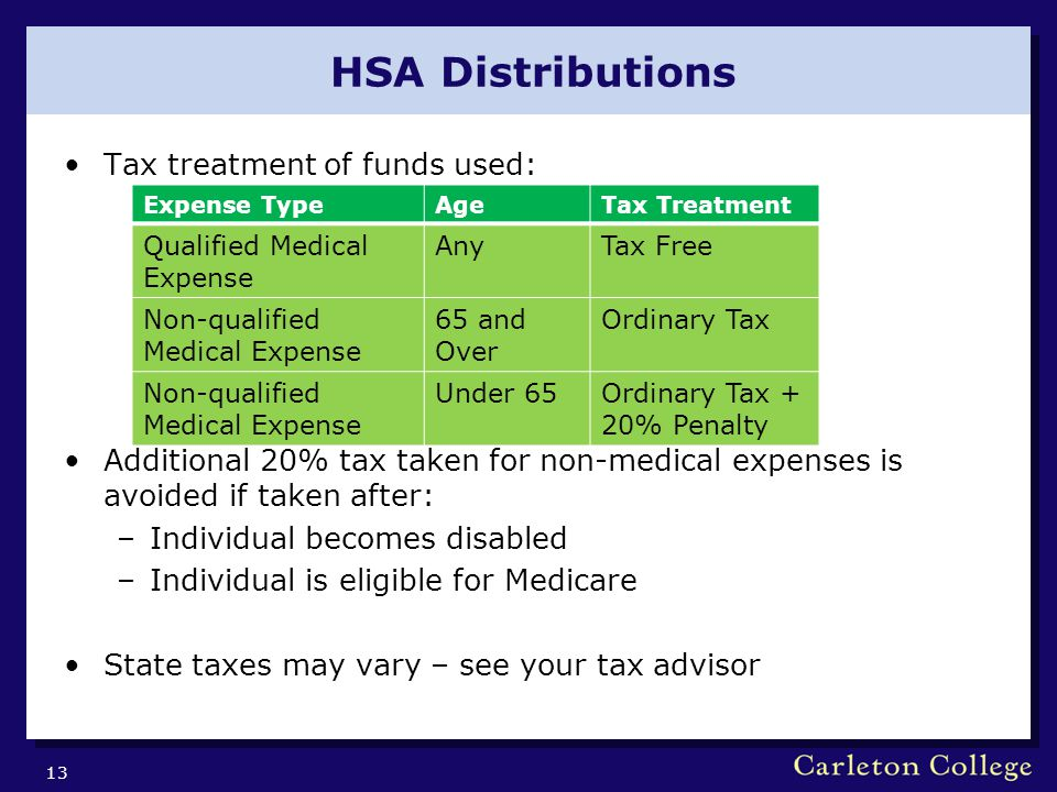 HSA Distributions Tax treatment of funds used: Additional 20% tax taken for non-medical expenses is avoided if taken after: –Individual becomes disabled –Individual is eligible for Medicare State taxes may vary – see your tax advisor 13 Expense TypeAgeTax Treatment Qualified Medical Expense AnyTax Free Non-qualified Medical Expense 65 and Over Ordinary Tax Non-qualified Medical Expense Under 65Ordinary Tax + 20% Penalty