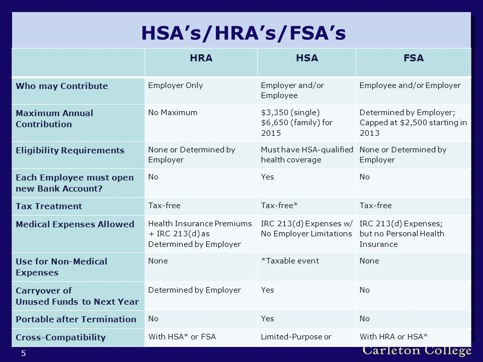 HSA's/HRA's/FSA's 5 HRAHSAFSA Who may Contribute Employer Only Employer and/or Employee Employee and/or Employer Maximum Annual Contribution No Maximum $3,350 (single) $6,650 (family) for 2015 Determined by Employer; Capped at $2,500 starting in 2013 Eligibility Requirements None or Determined by Employer Must have HSA-qualified health coverage None or Determined by Employer Each Employee must open new Bank Account.