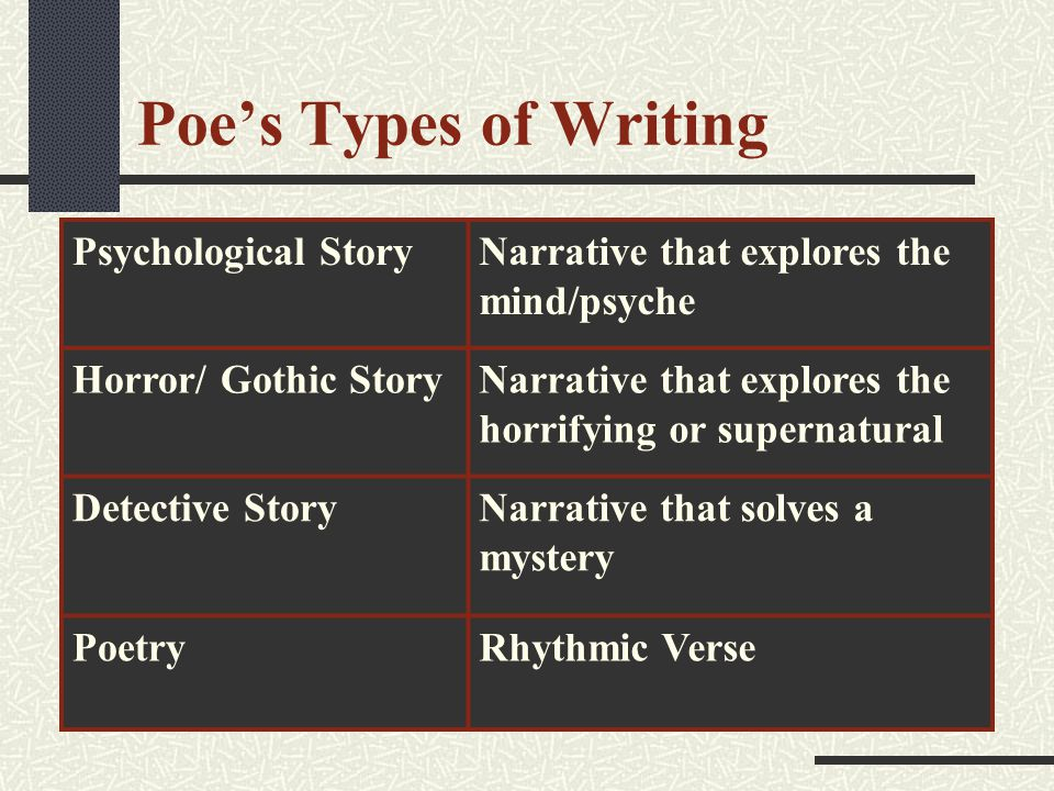 Poe's Types of Writing Psychological StoryNarrative that explores the mind/psyche Horror/ Gothic StoryNarrative that explores the horrifying or supernatural Detective StoryNarrative that solves a mystery PoetryRhythmic Verse