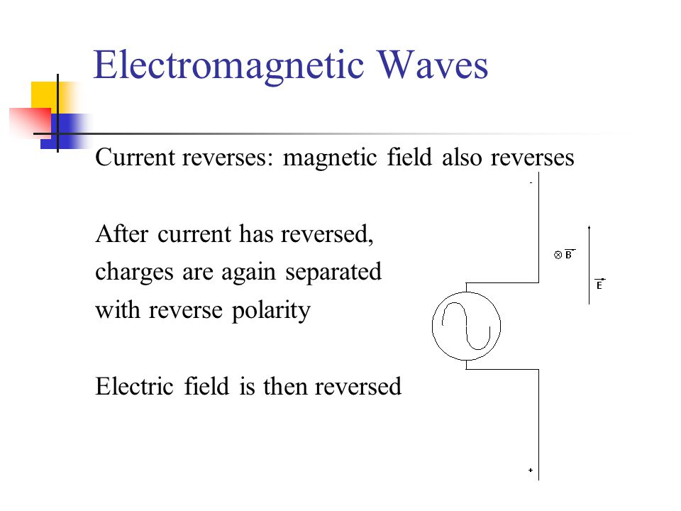 Electromagnetic Waves Current reverses: magnetic field also reverses After current has reversed, charges are again separated with reverse polarity Electric field is then reversed