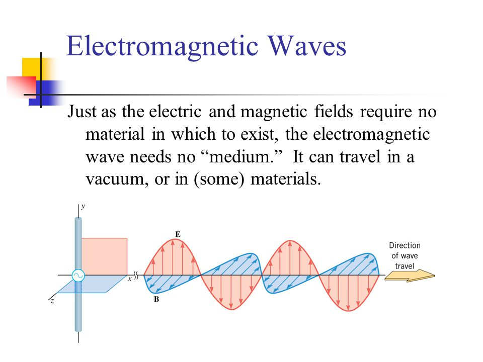 Electromagnetic Waves Just as the electric and magnetic fields require no material in which to exist, the electromagnetic wave needs no medium. It can travel in a vacuum, or in (some) materials.