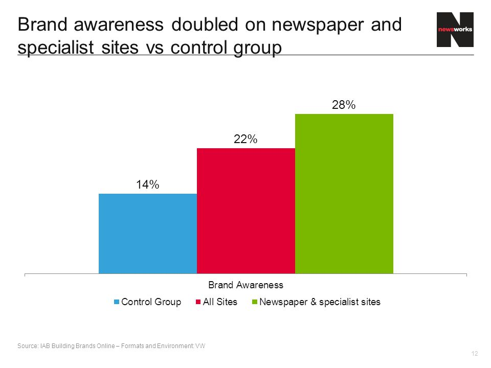 12 Brand awareness doubled on newspaper and specialist sites vs control group Source: IAB Building Brands Online – Formats and Environment: VW