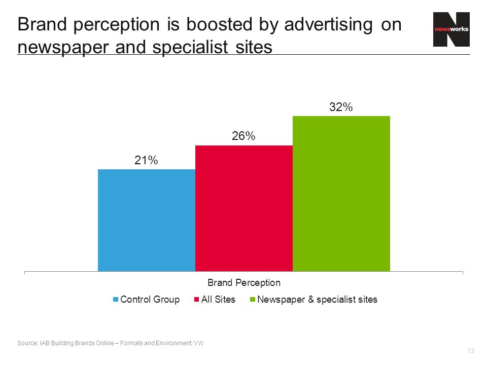 13 Brand perception is boosted by advertising on newspaper and specialist sites Source: IAB Building Brands Online – Formats and Environment: VW