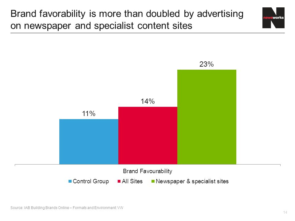 14 Brand favorability is more than doubled by advertising on newspaper and specialist content sites Source: IAB Building Brands Online – Formats and Environment: VW