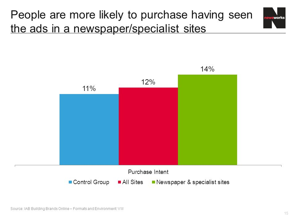 15 People are more likely to purchase having seen the ads in a newspaper/specialist sites Source: IAB Building Brands Online – Formats and Environment: VW