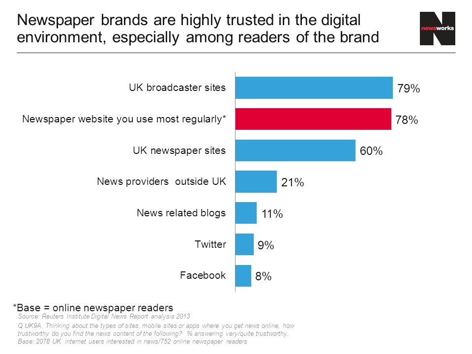 Newspaper brands are highly trusted in the digital environment, especially among readers of the brand Source: Reuters Institute Digital News Report analysis 2013 Q UK9A.
