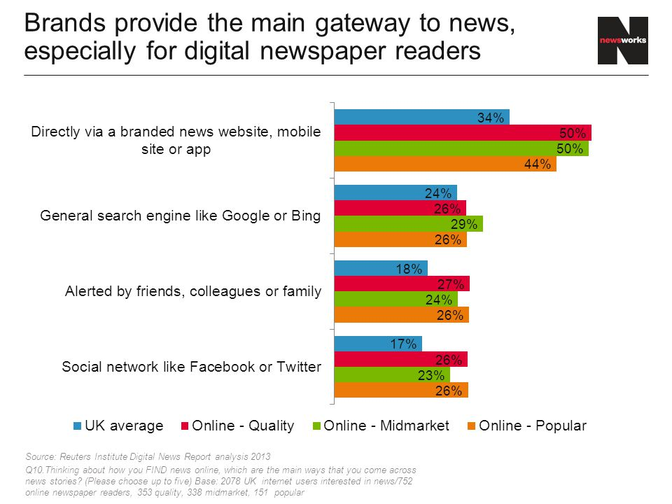 Brands provide the main gateway to news, especially for digital newspaper readers Source: Reuters Institute Digital News Report analysis 2013 Q10.Thinking about how you FIND news online, which are the main ways that you come across news stories.