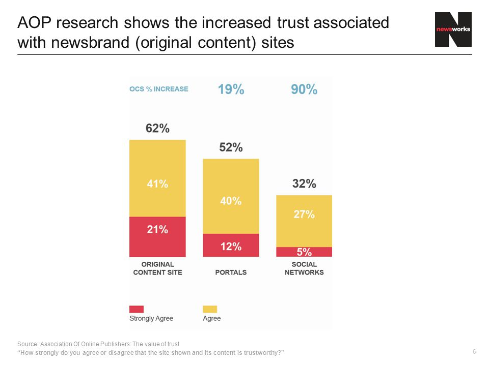 6 AOP research shows the increased trust associated with newsbrand (original content) sites Source: Association Of Online Publishers: The value of trust How strongly do you agree or disagree that the site shown and its content is trustworthy