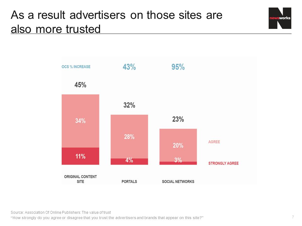 7 As a result advertisers on those sites are also more trusted Source: Association Of Online Publishers: The value of trust How strongly do you agree or disagree that you trust the advertisers and brands that appear on this site