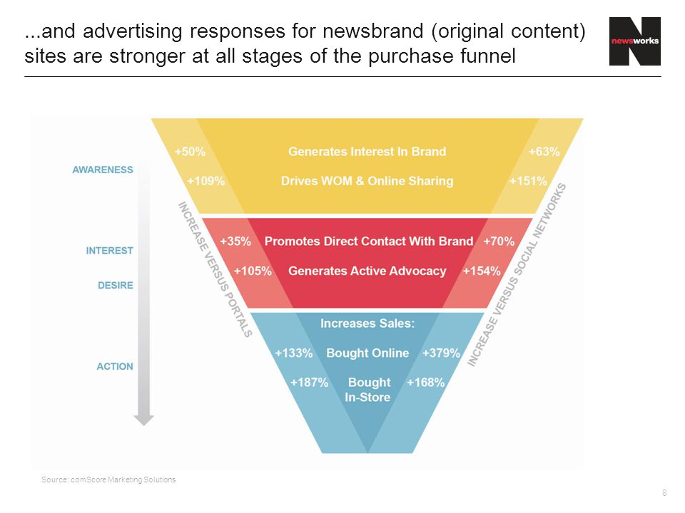 8...and advertising responses for newsbrand (original content) sites are stronger at all stages of the purchase funnel Source: comScore Marketing Solutions