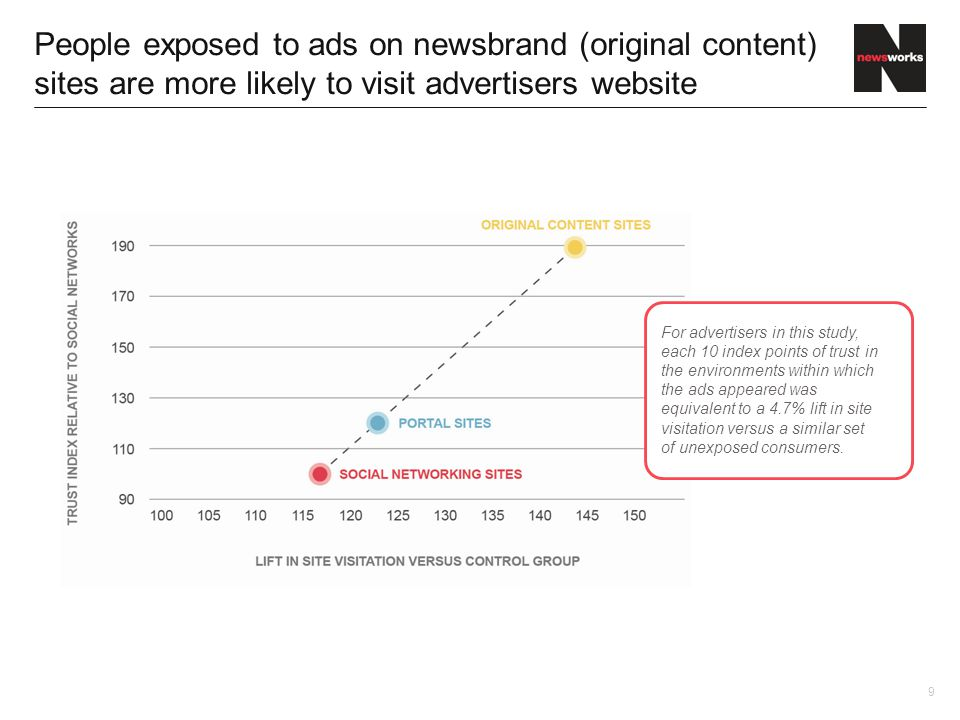 9 People exposed to ads on newsbrand (original content) sites are more likely to visit advertisers website For advertisers in this study, each 10 index points of trust in the environments within which the ads appeared was equivalent to a 4.7% lift in site visitation versus a similar set of unexposed consumers.