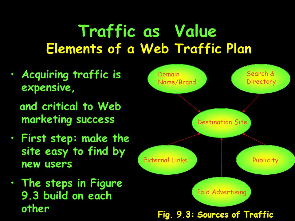Traffic as Value Elements of a Web Traffic Plan Destination Site Search & Directory Publicity Paid Advertising External Links Domain Name/Brand Fig.