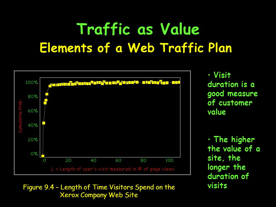 Traffic as Value Figure 9.4 – Length of Time Visitors Spend on the Xerox Company Web Site Visit duration is a good measure of customer value The higher the value of a site, the longer the duration of visits Elements of a Web Traffic Plan