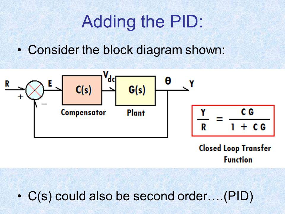 Cg Pid Diagrams Illustration Of Wiring Diagram