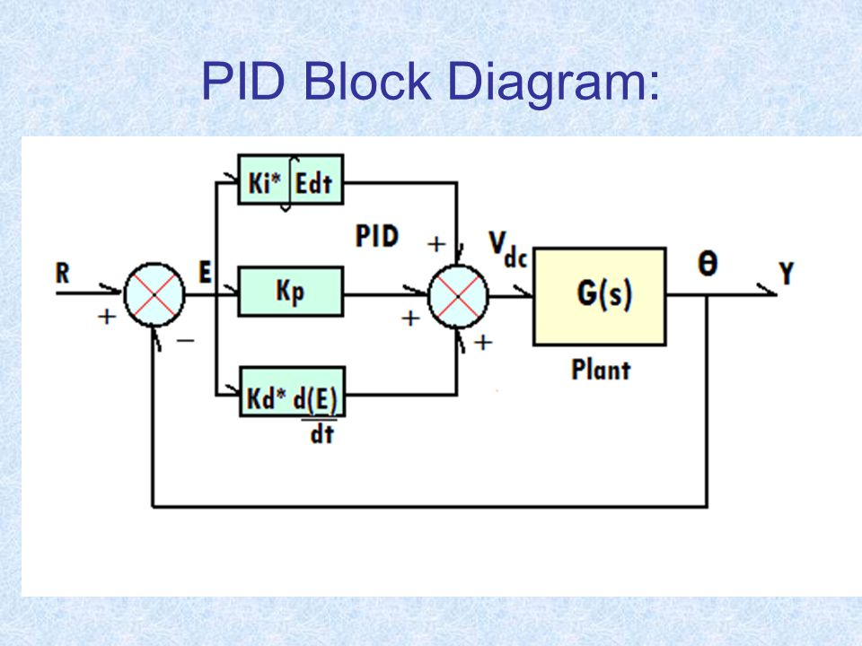 Ece 4951 Lecture 5 Pid Control Of Motorized Processes Ppt Download